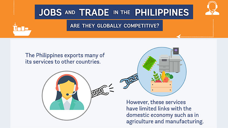 Jobs and Trade in the Philippines: Are They Globally Competitive?