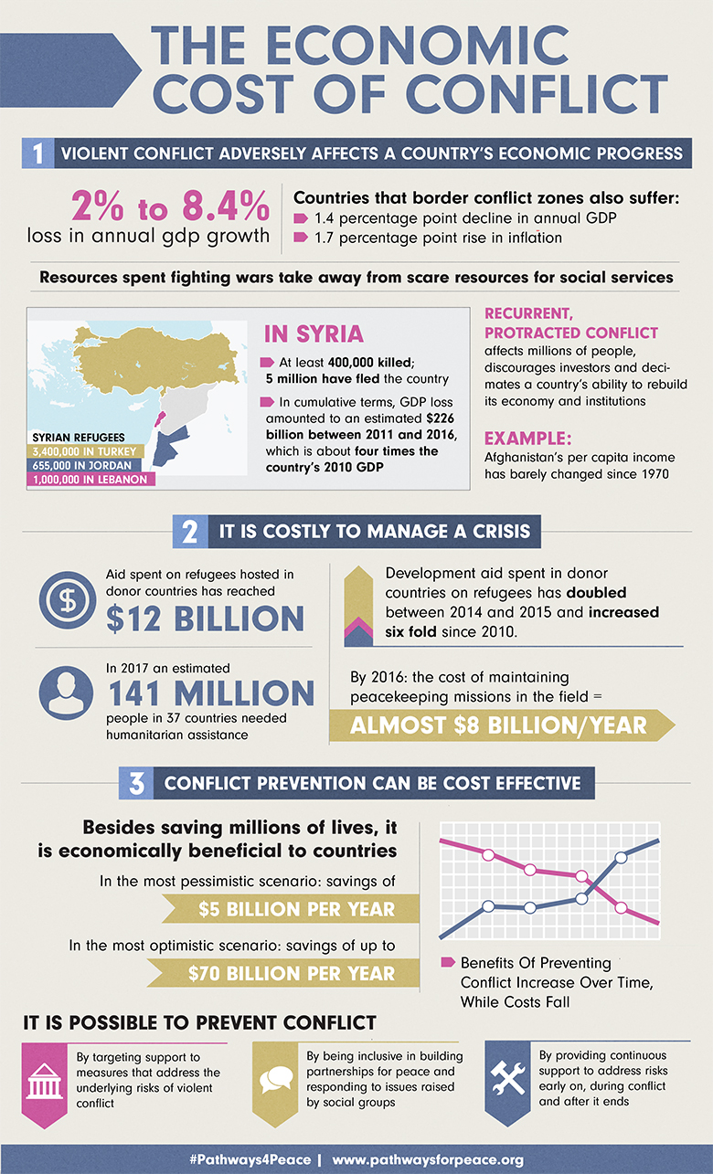 The Economic Cost of Conflict