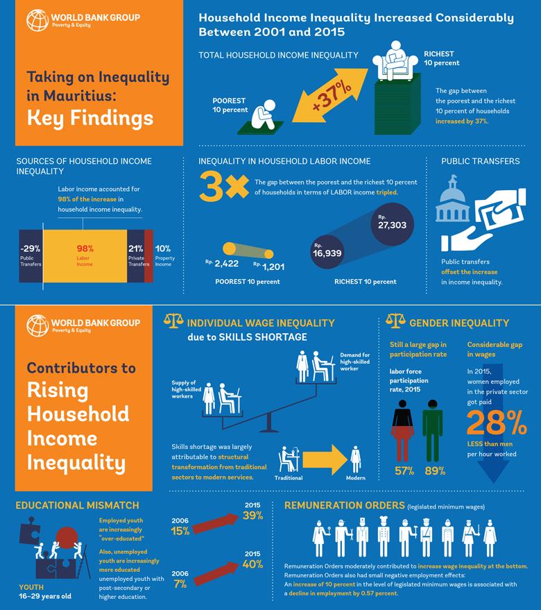 mauritius  addressing inequality through more equitable