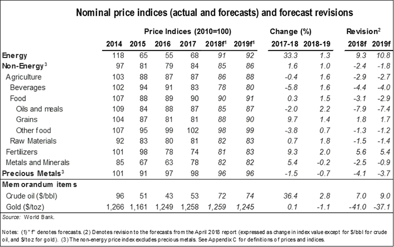 Oil price rises in 2019 to be modest as U S  production constraints