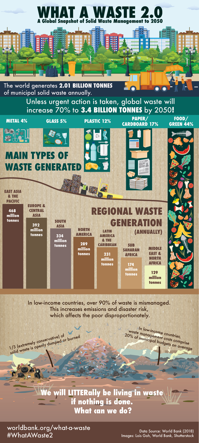 What a Waste 2 0: A Global Snapshot of Solid Waste Management to 2050