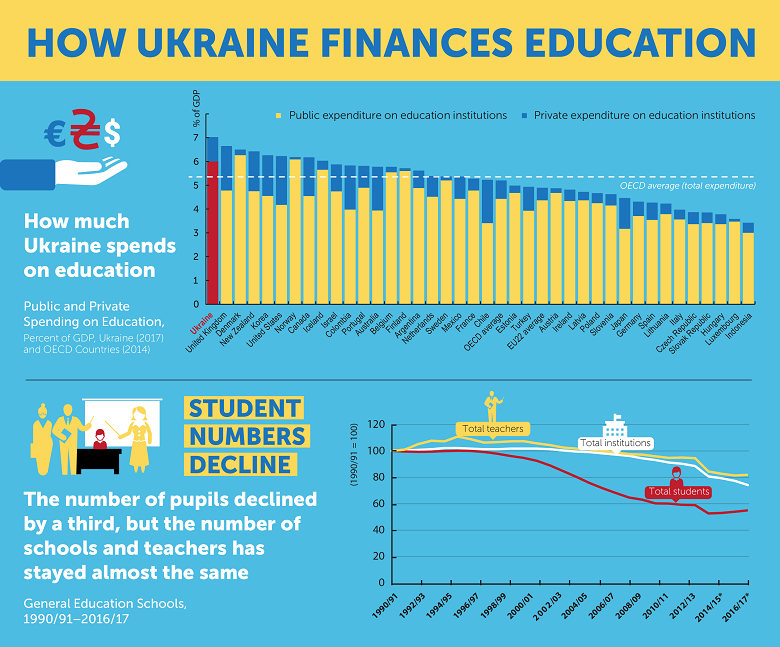 Education Reform Must Include >> Ukraine Ensuring Education Reform Is Fiscally Sustainable
