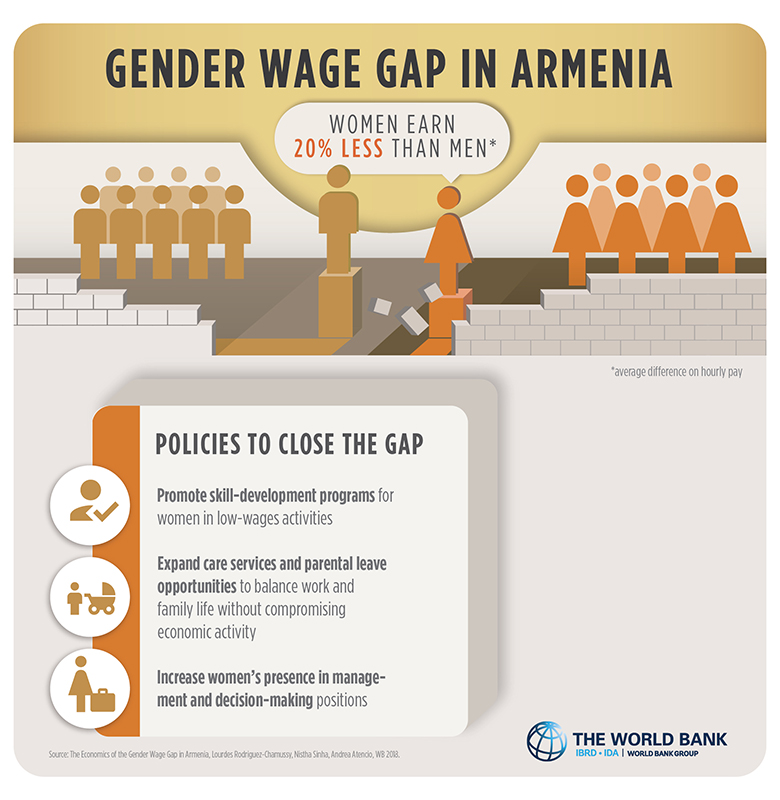 How Parents Widenor Shrinkacademic Gaps >> Why We Care About Closing Gender Wage Gaps In The South Caucasus