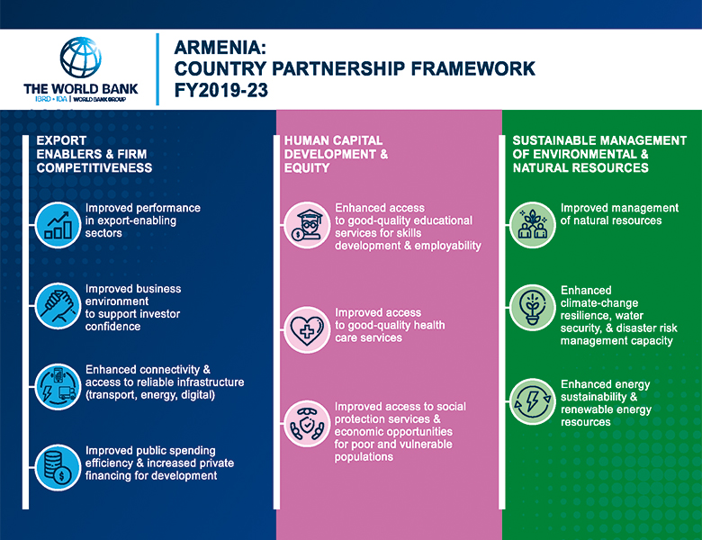 Armenia Country Partnership Framework 2019-2023