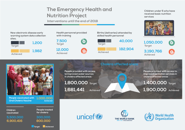 Yemen Emergency Health and Nutrition Project