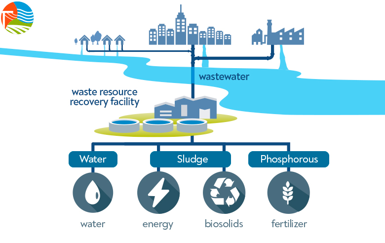Wastewater From Waste To Resource