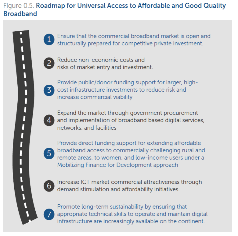 Connecting Africa to Broadband: A Roadmap for Inclusive Growth