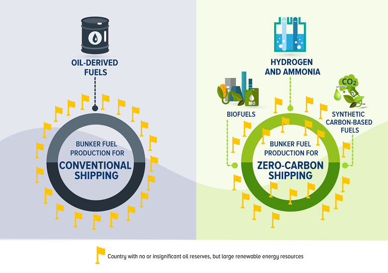 Potential realignment of the global bunker fuel market through zero-carbon shipping
