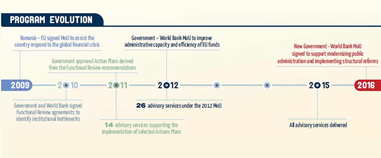 Reimbursable Advisory Services in Romania