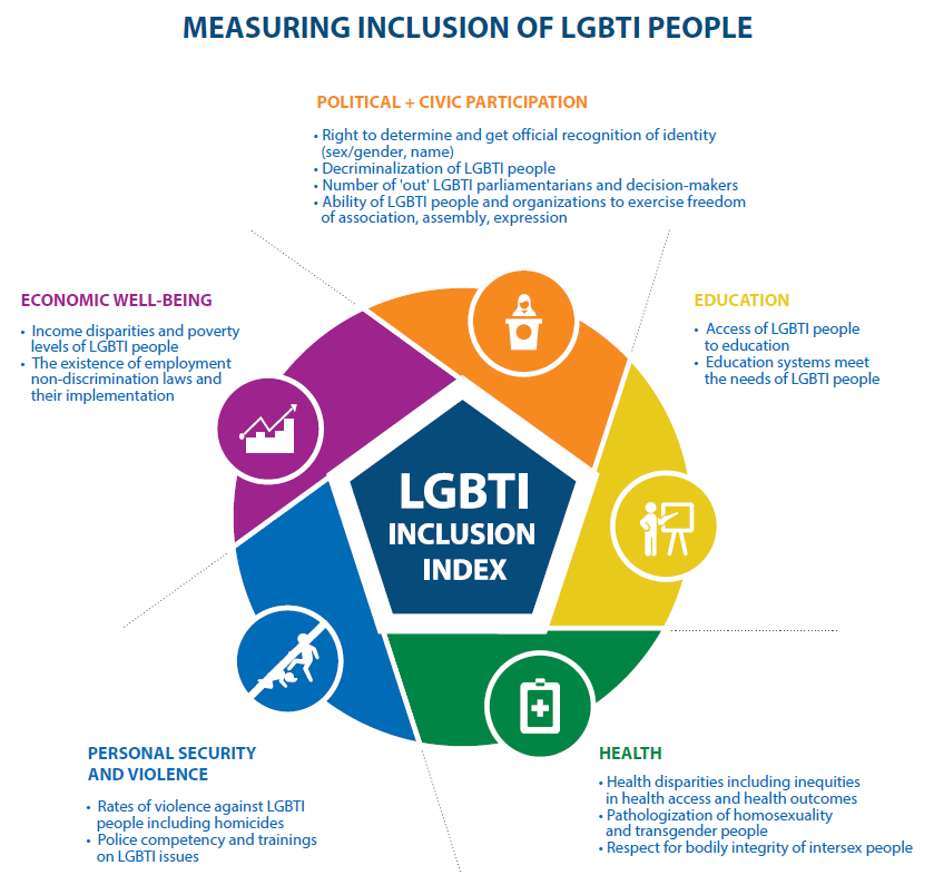Investing In A Research Revolution For Lgbti Inclusion