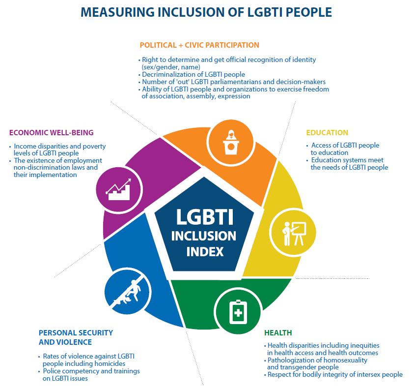 investing in a research revolution for lgbti inclusion