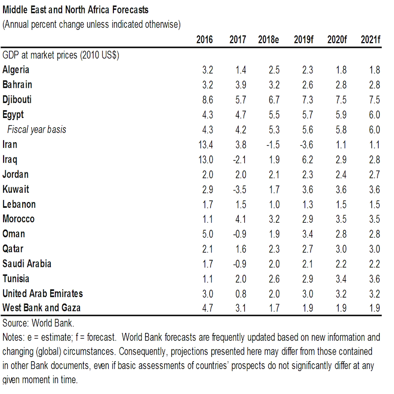 Global Economic Prospects: Middle East and North Africa