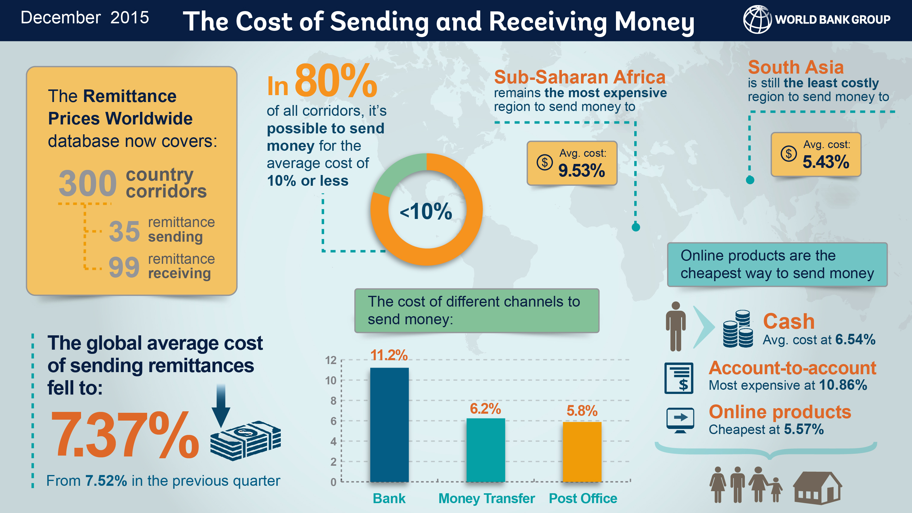 how to clear a remittance