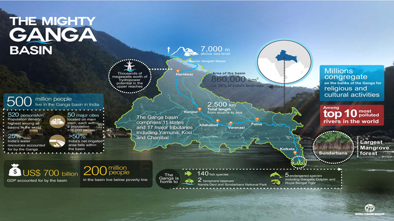 The National Ganga River Basin Project
