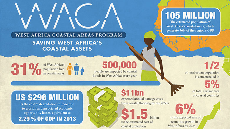 Saving West Africa's Coastal Assets