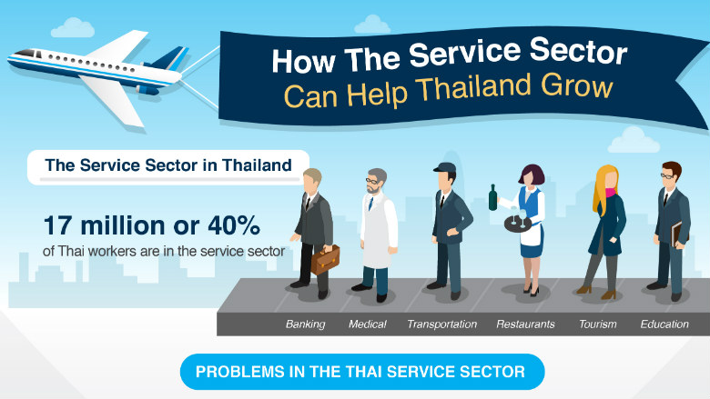 How the Service Sector can Help Thailand Grow