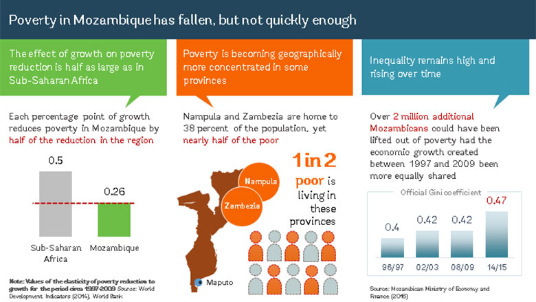 Accelerating Poverty Reduction in Mozambique
