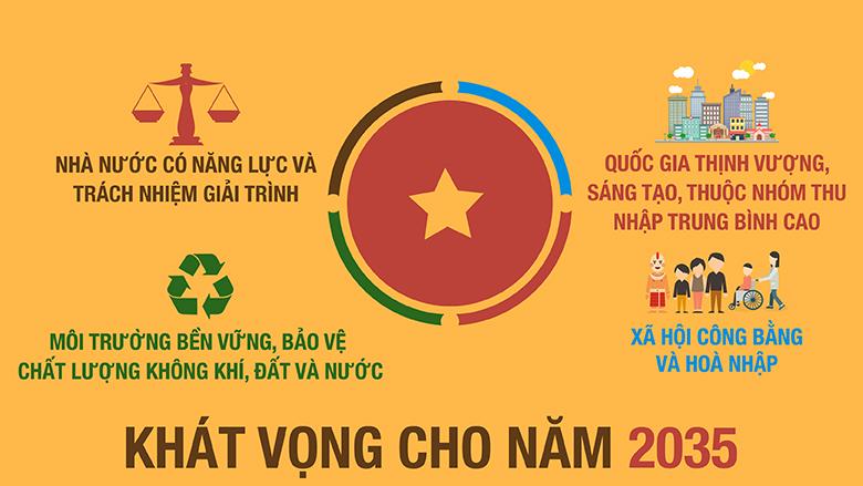 Báo cáo Việt Nam 2035