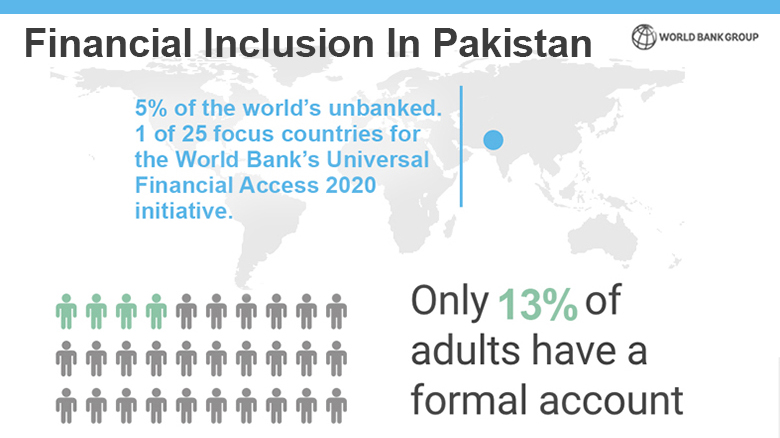 Financial Inclusion in Pakistan