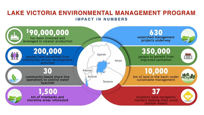 Graphic-Lake Victoria Environmental Management Program - LVEMP