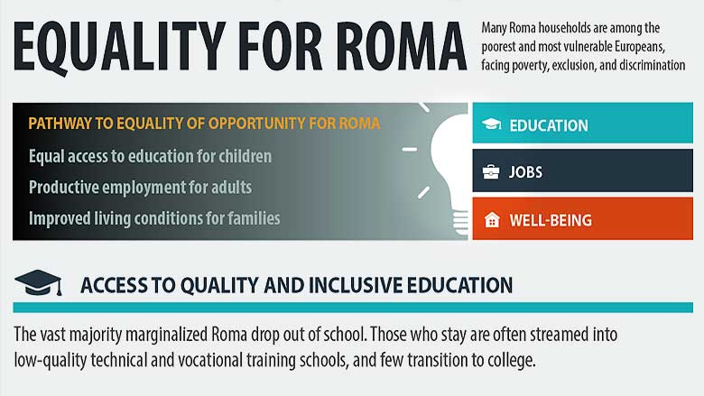 Equality for Roma