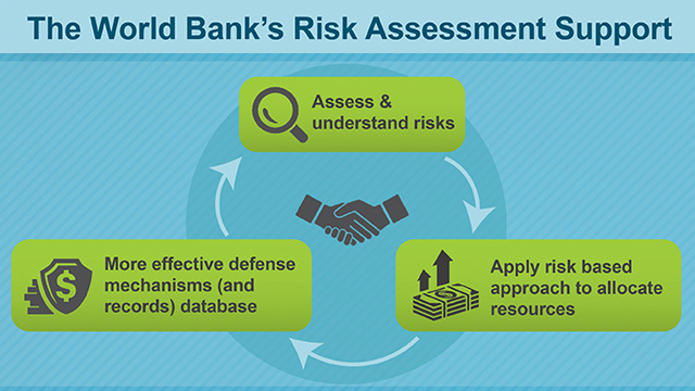 Money Laundering Terrorist Financing Risk Assessment