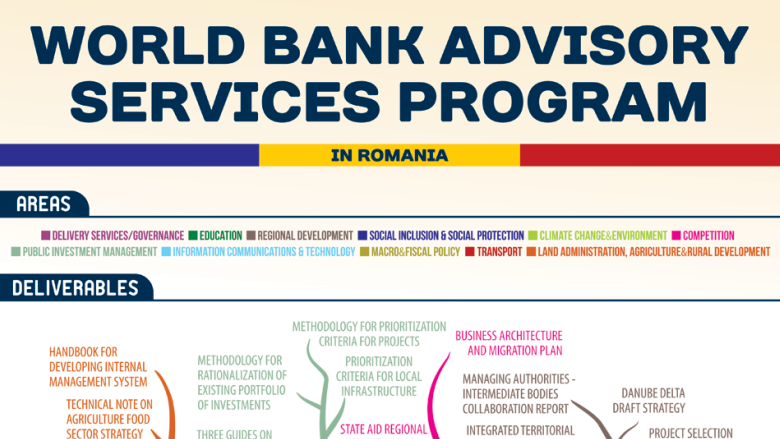 World Bank Advisory Services Program in Romania