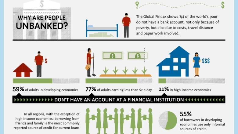 Who Are The Unbanked