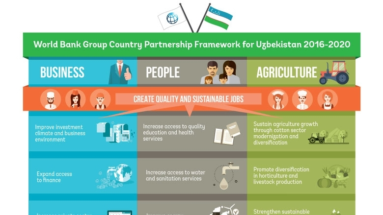 Infographic: Country Partnership Framework for Uzbekistan