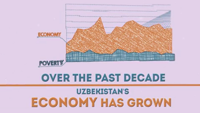 Uzbekistan Country Partnership Framework 2016-2020