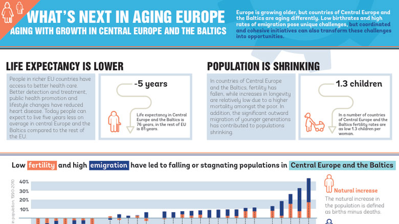 Infographic: What's Next in Aging Europe?