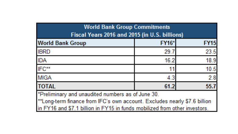 World Bank Group Support Tops Billion In Fiscal Year - Most poorest country 2016