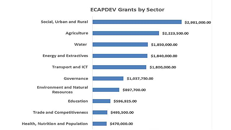 ECAPDEV Countries and Grants, by Sectors