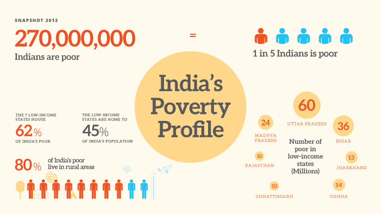 Indias Poverty Profile - India poor country ranking
