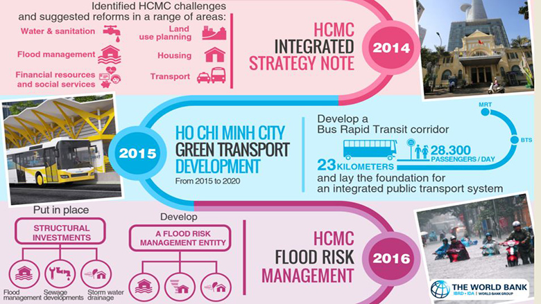 Timeline: Ho Chi Minh City - World Bank Partnership