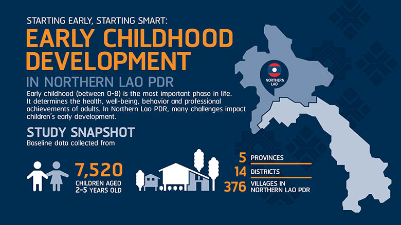 Early Childhood Development in Northern Lao PDR