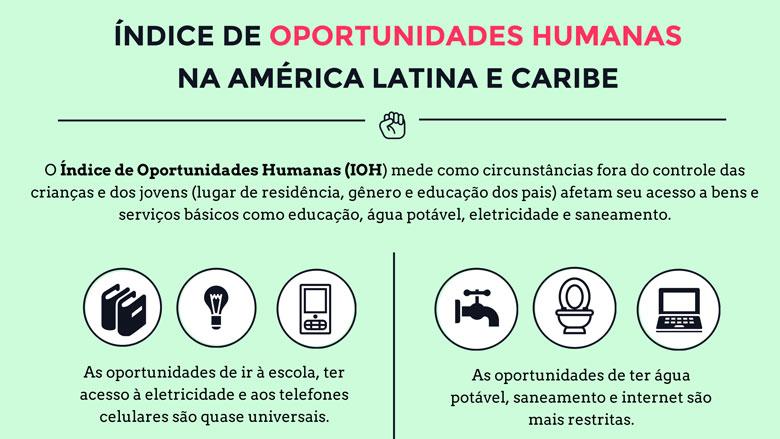 1c62ca9e17f Infográfico  Índice de Oportunidades Humanas