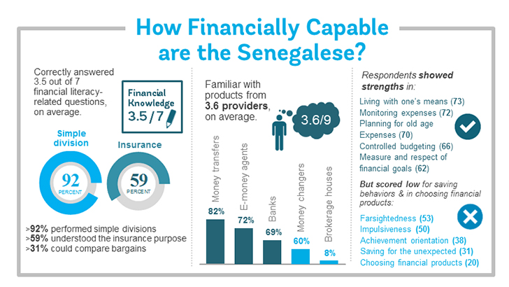 Financial Inclusion in Senegal