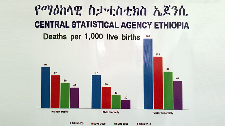 Building Ethiopia's Capacity for Collecting Data