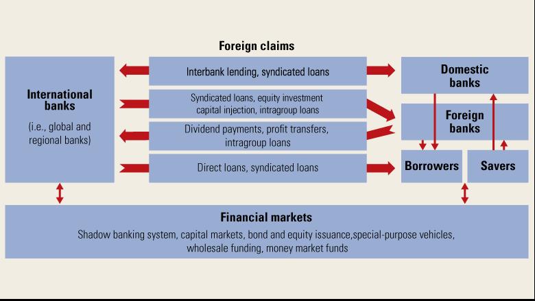 growth factor of international banking