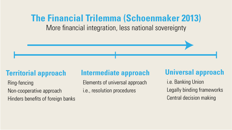 The-Financial-Trilemma