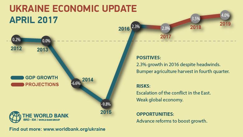 ukranian economic 2017
