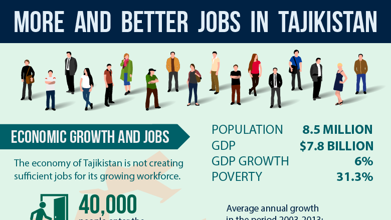 Tajikistan Jobs Diagnostic: Strategic Framework for Jobs