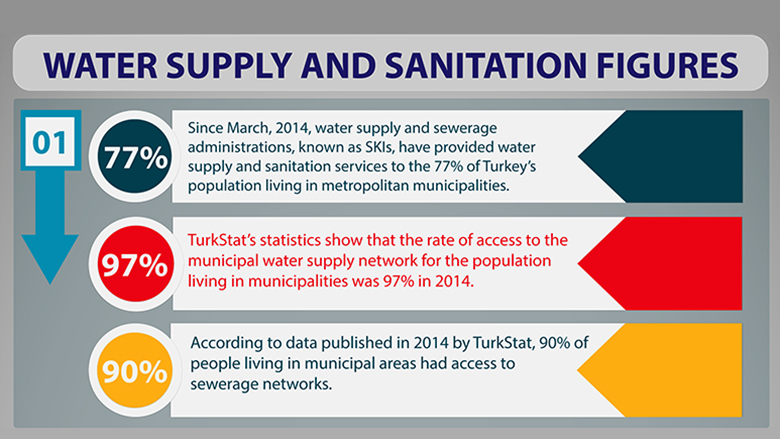 Turkey Water Supply and Sanitation Figures