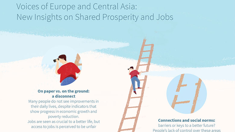Voices of Europe and Central Asia: New Insights on Shared Prosperity and Jobs