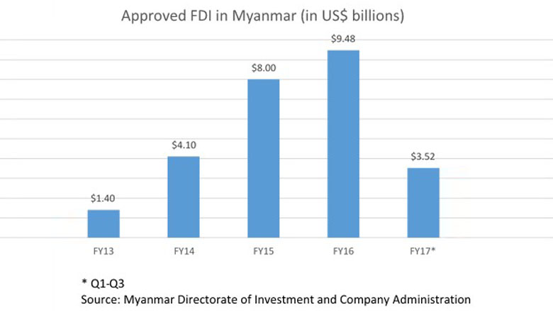 New Investment Law Helps Myanmar Rebuild its Economy and