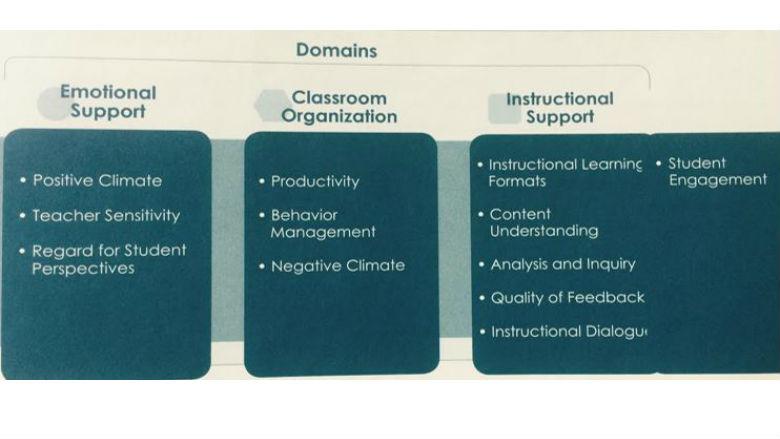 The Classroom Assessment Scoring System (CLASS)