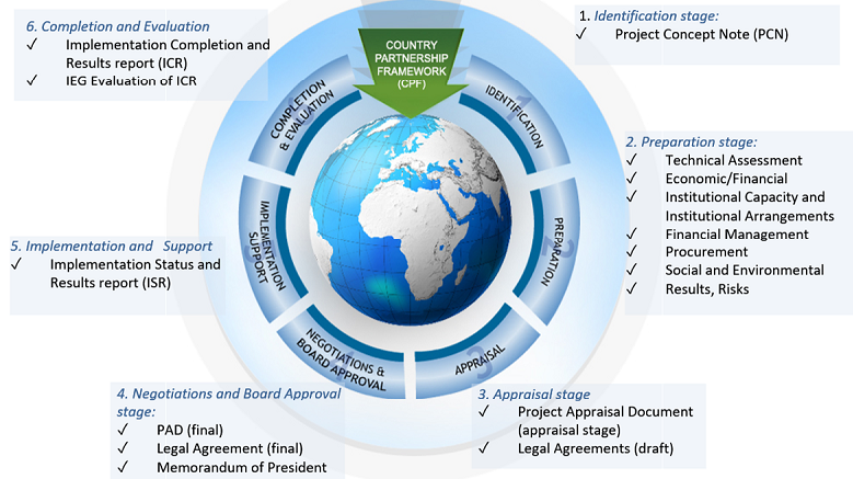 World Bank Project Cycle