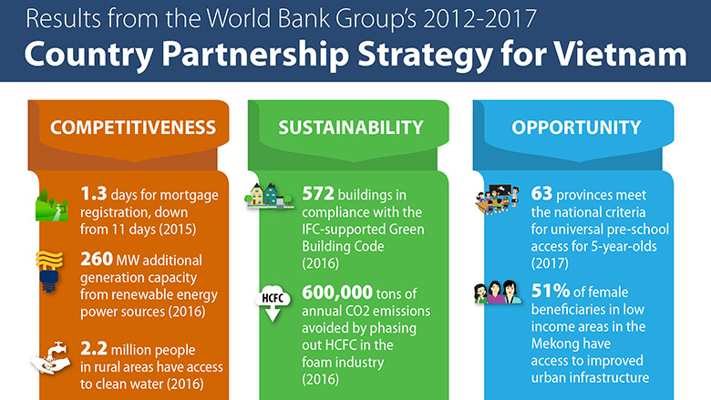 Results from the World Bank Group's 2012 – 2017 – Country Partnership Strategy for Vietnam