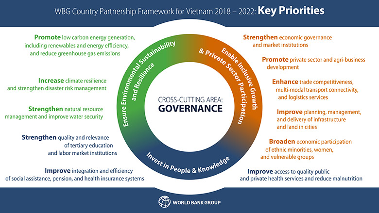 WBG Country Partnership Framework for Vietnam 2018 – 2022: Key Priorities